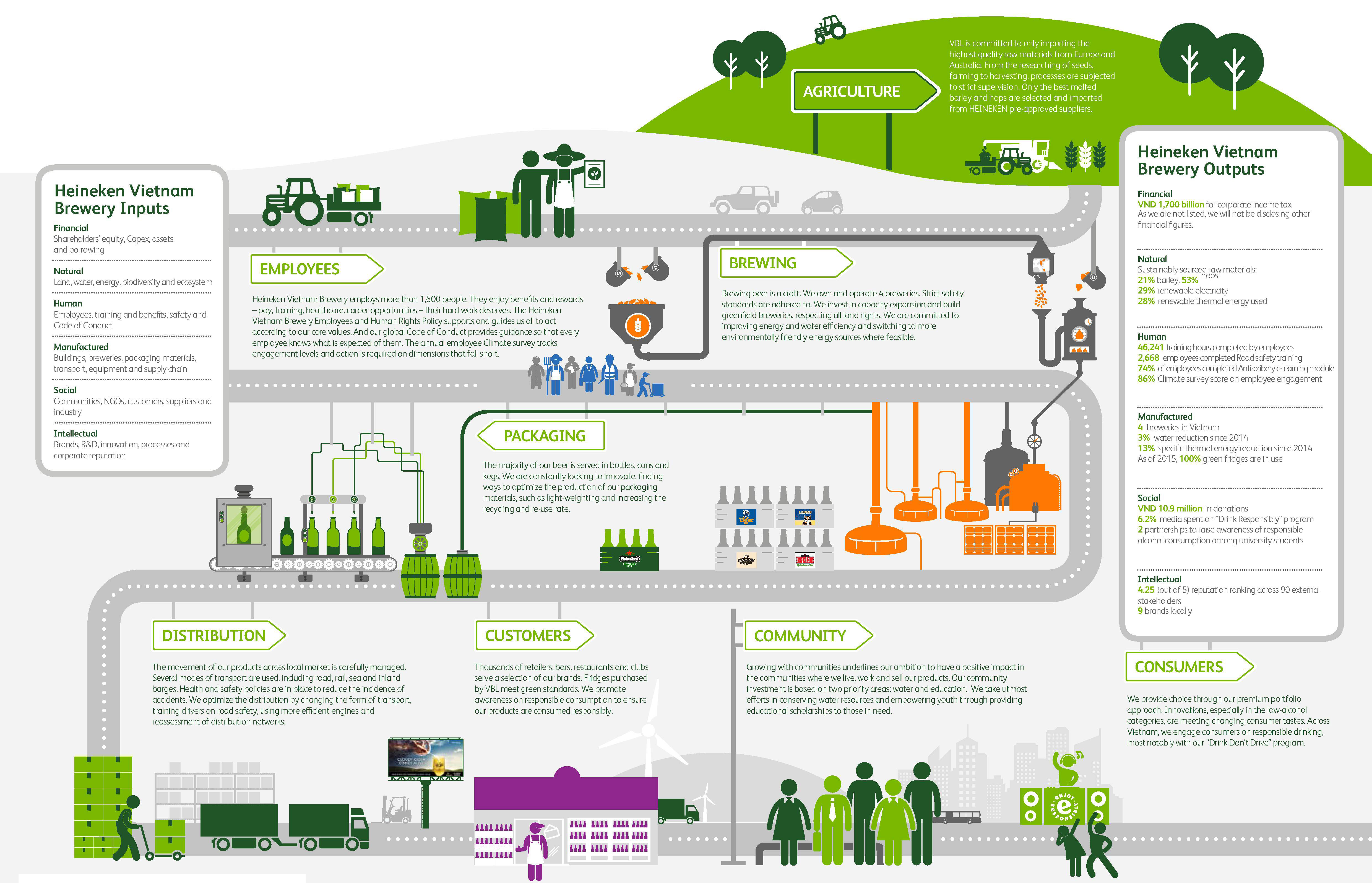 heineken value chain From grains to growlers: a look at the craft beer industry supply chain [infographic.