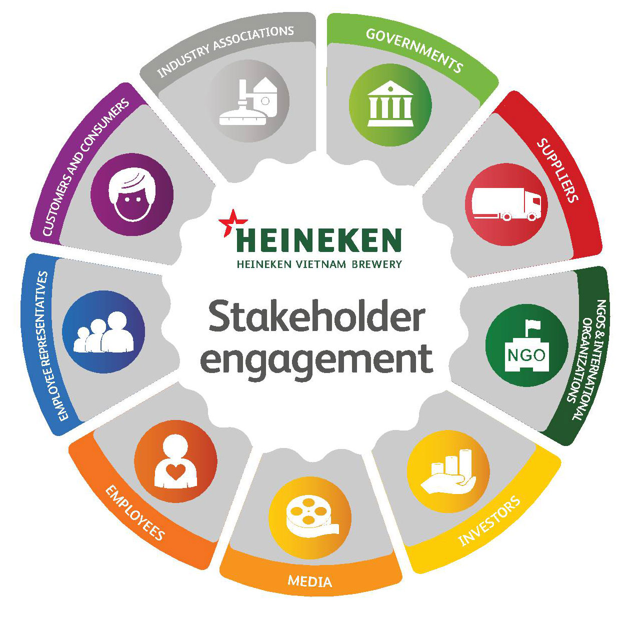 stakeholder engagement Effective stakeholder engagement assists the fpc to achieve an environmentally sustainable, renewable and commercially viable forest products industry.